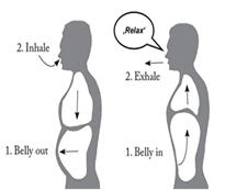 Active In Redbourn self help breathing diagram
